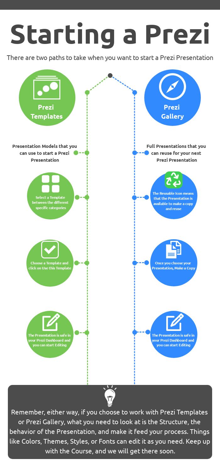 Infographic How to Start a Prezi