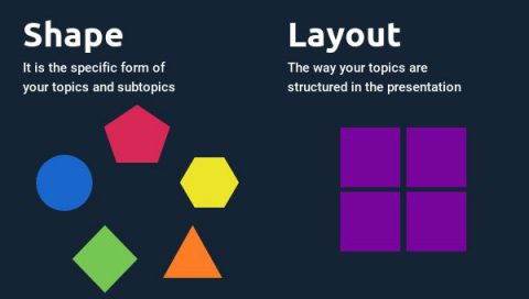 Difference between shapes and layout